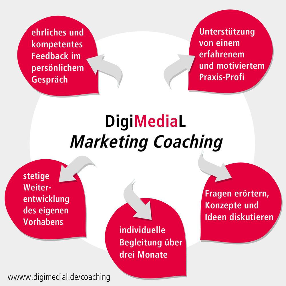 Weiterführendes Marketingcoaching: Jetzt Auch Für Akteure Der Darstellenden Künste